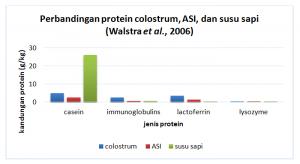 Perbandungan protein dari ASI, dan susu sapi